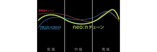 neonsound