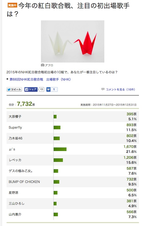screencapture-polls-dailynews-yahoo-co-jp-entertainment-20562-result-1448684449506
