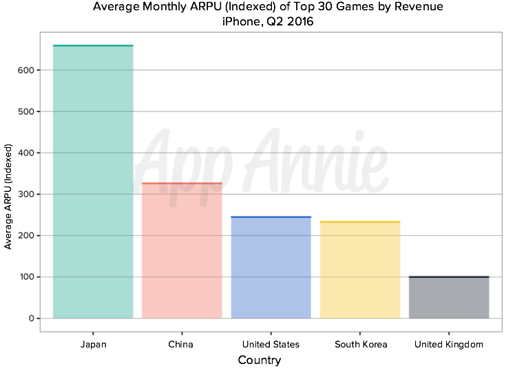 Average-Monthly-ARPU-Indexed-Top-30-Games-Revenue-iPhone-Japan-China-United-States-South-Korea-United-Kingdom